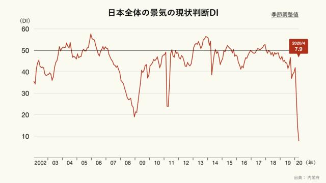 日本全体の景気の現状判断のグラフ