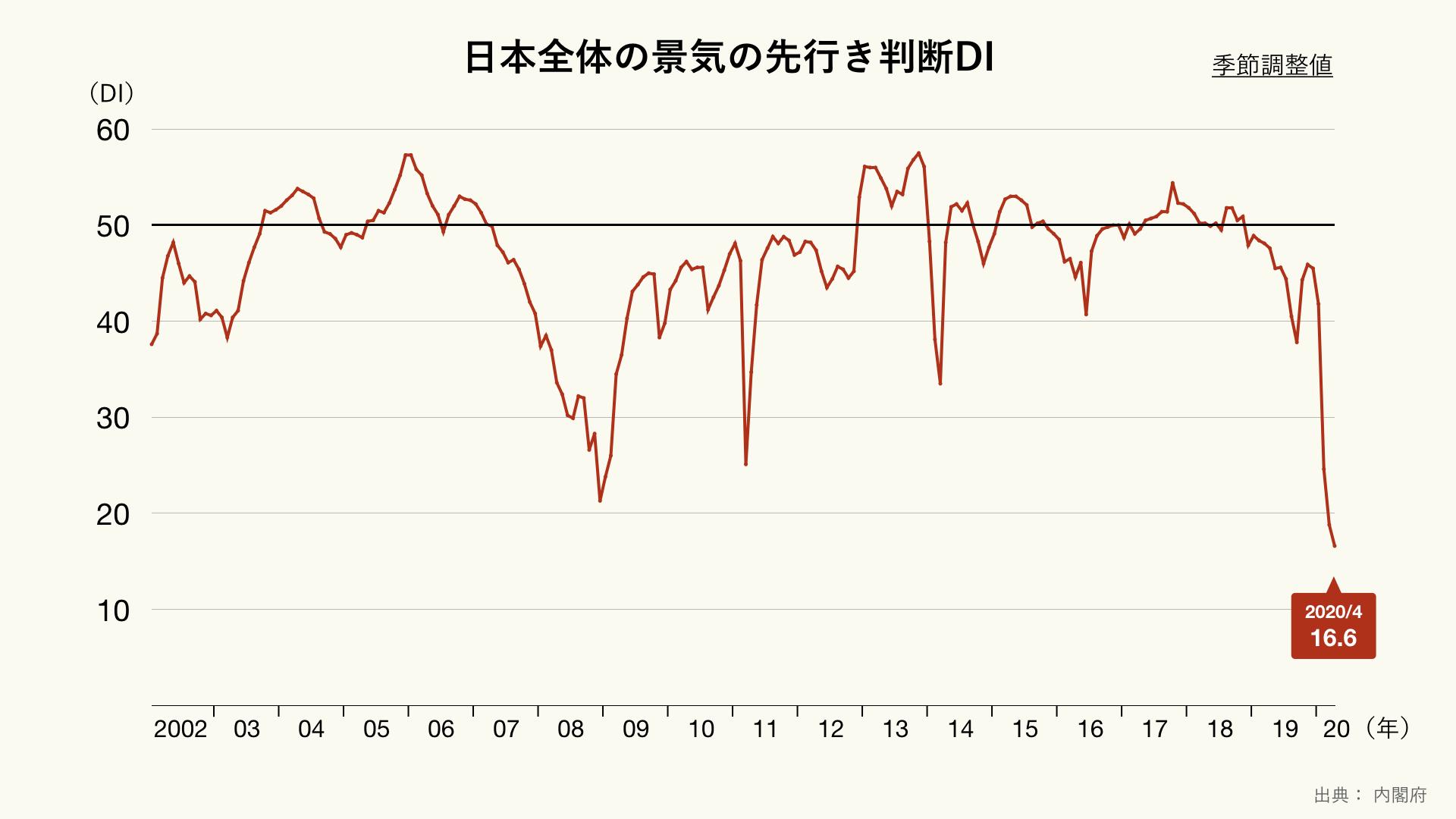 日本全体の景気の先行き判断DIのグラフ