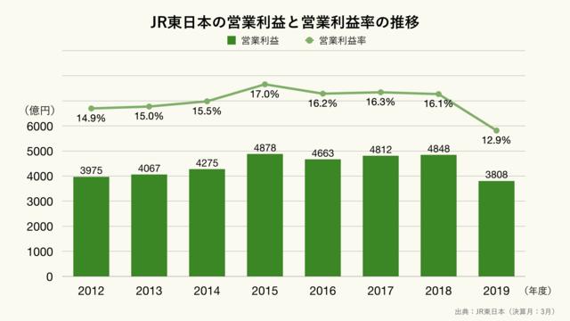 JR東日本の営業利益と営業利益率の推移(クリーム)
