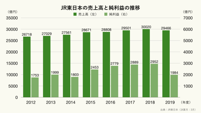 JR東日本の売上高と純利益の推移(クリーム)