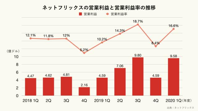 ネットフリックスの営業利益と営業利益率の推移のグラフ