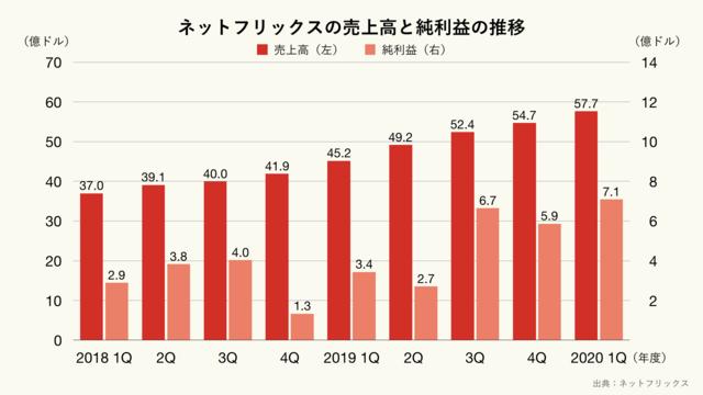 ネットフリックスの売上高と純利益の推移のグラフ