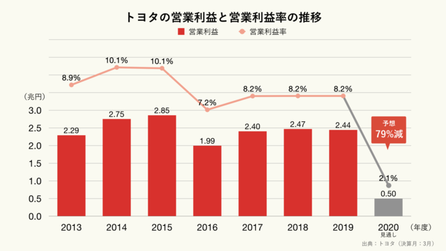 トヨタの営業利益と営業利益率の見通し