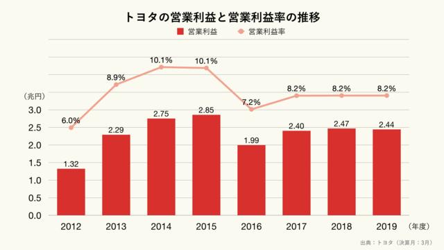 トヨタの営業利益と営業利益率の推移のグラフ
