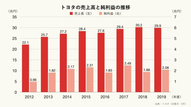 トヨタの売上高と純利益の推移のグラフ