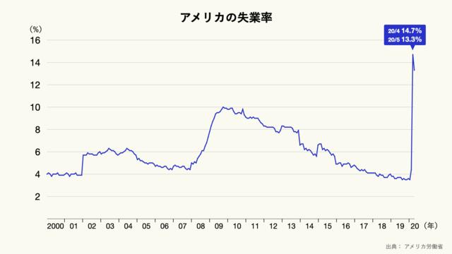 アメリカの失業率のグラフ