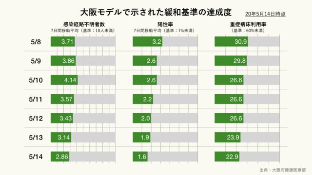 大阪モデルで示された緩和基準の達成度