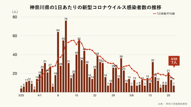 神奈川県の1日あたりの新型コロナウイルス感染者数の推移