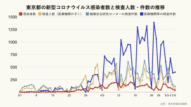 東京都の新型コロナウイルス感染者数と検査人数・件数の推移