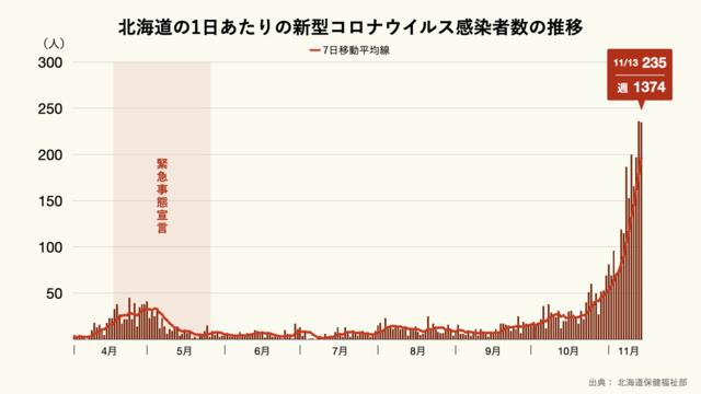 北海道の1日あたりの新型コロナウイルス感染者数の推移
