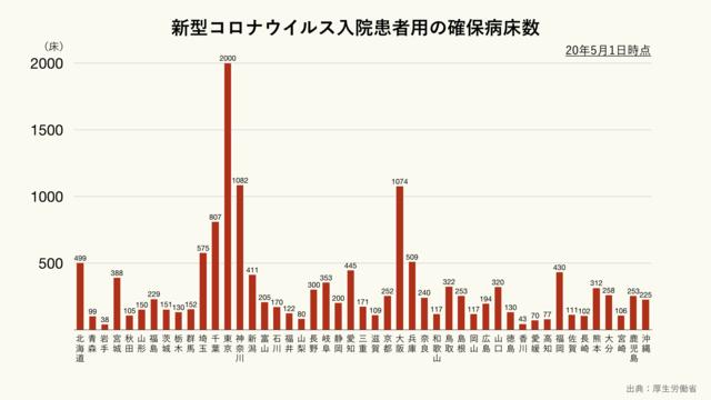 新型コロナウイルス入院患者用の確保病床数(都道府県別)