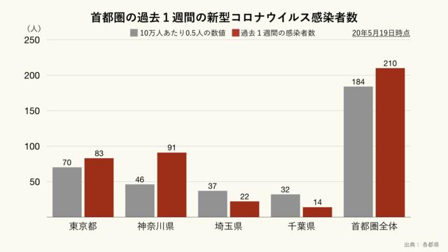 首都圏の過去1週間の新型コロナウイルス感染者数