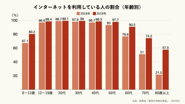 インターネットを利用している人の割合(年齢別)