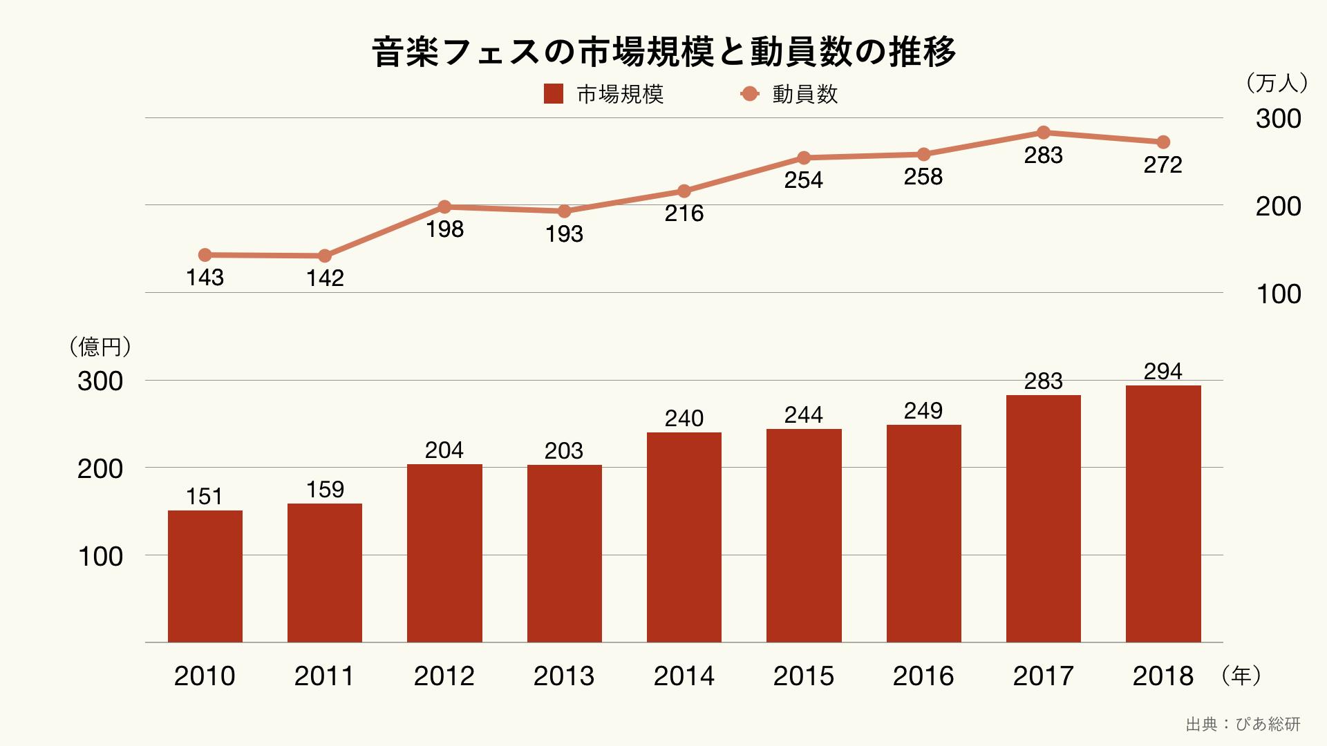 音楽フェスの市場規模と動員数の推移のグラフ