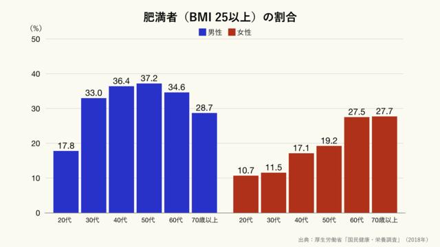 肥満者(BMI25以上)の割合