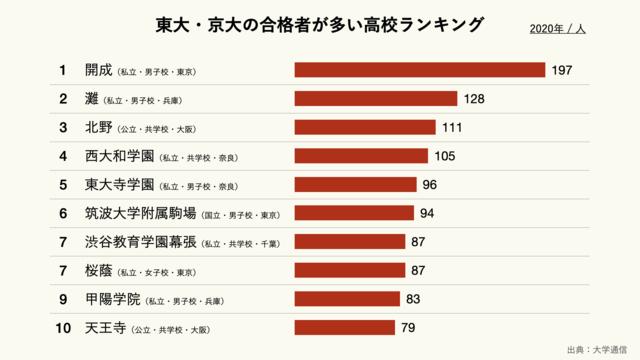 東大・京大の合格者が多い高校ランキング