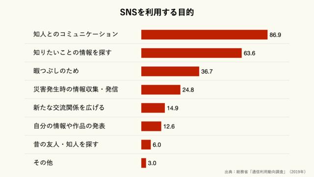 SNSを利用する目的のグラフ(クリーム)