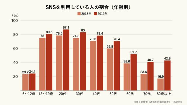 SNSを利用している人の割合(年齢別)