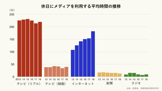 休日にメディアを利用する平均時間の推移のグラフ