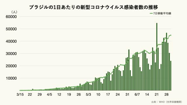 ブラジルの1日あたりの新型コロナウイルス感染者数の推移のグラフ