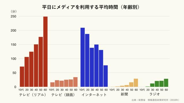平日にメディアを利用する時間の平均(年齢別)