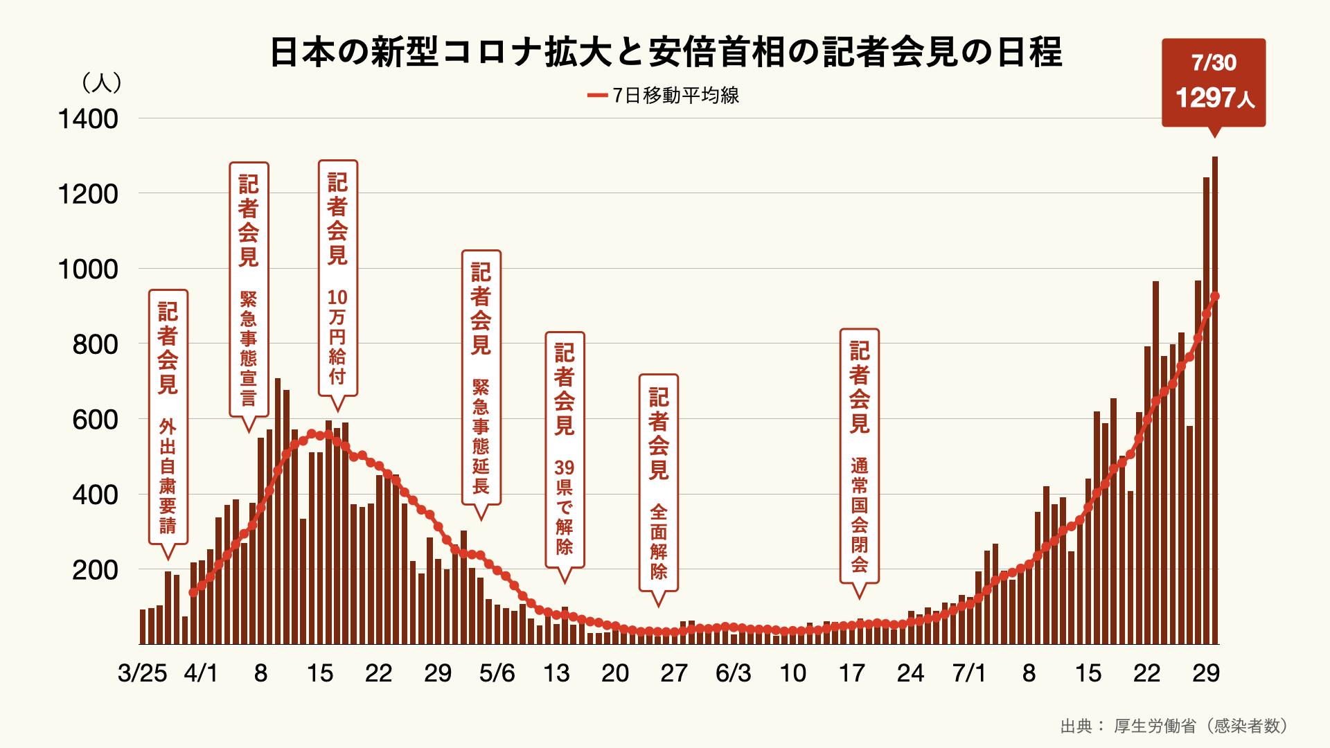 日本の新型コロナウイルス感染者の推移と安倍首相の記者会見の頻度のグラフ