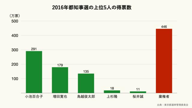 2016年都知事選の上位5人の得票数
