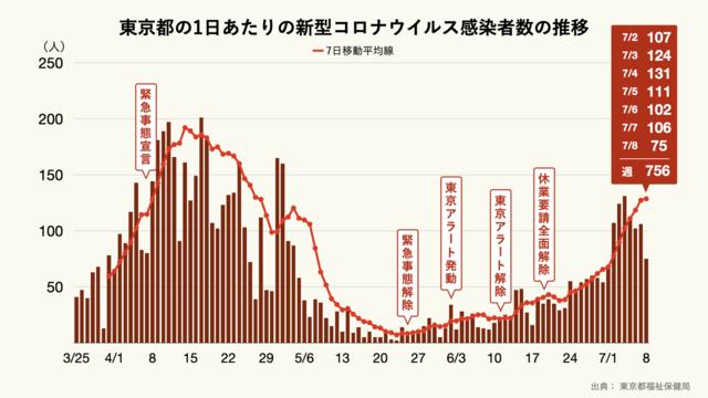 東京都の1日あたりの新型コロナウイルス感染者数
