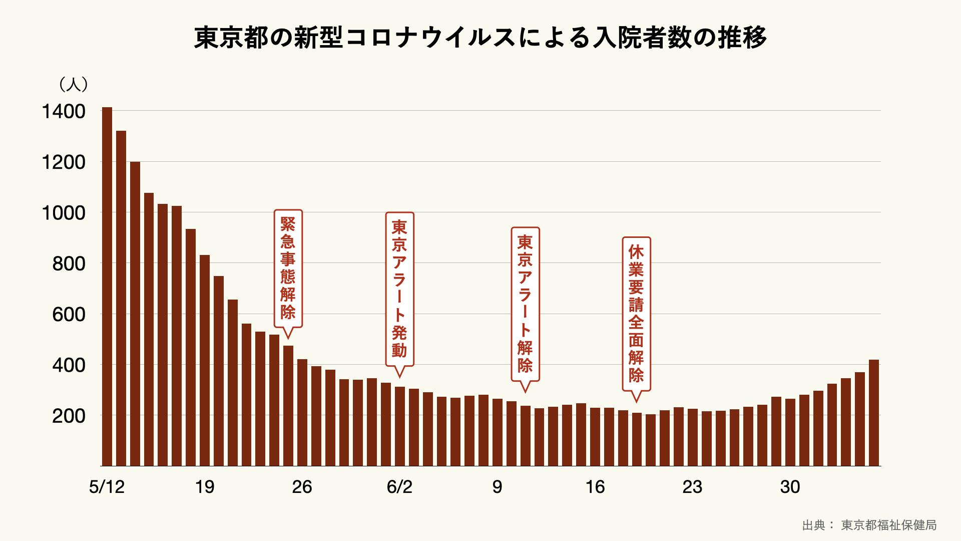 東京都の新型コロナウイルス入院者の推移