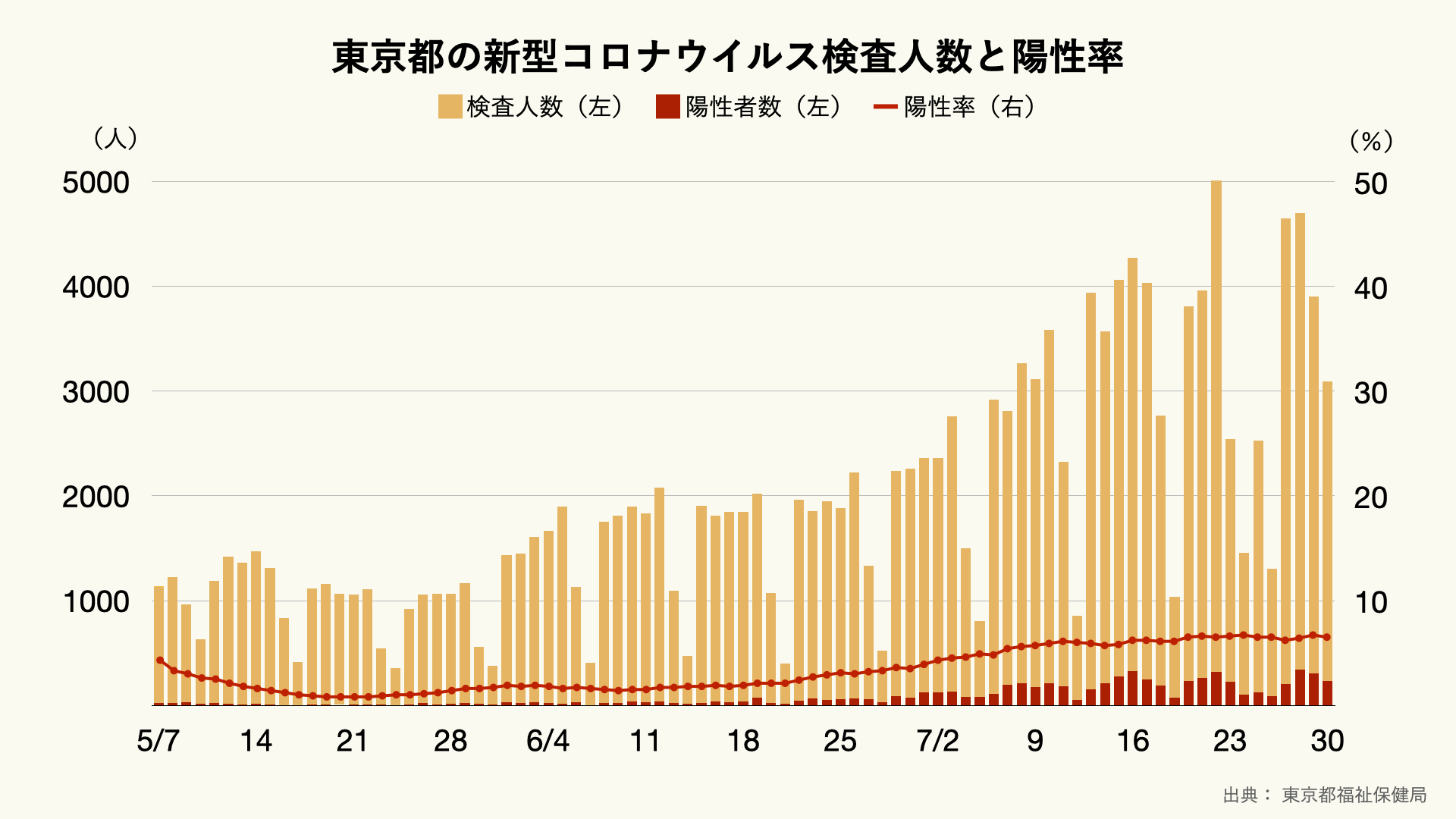 東京都の1日あたりの新型コロナウイルス検査人数と陽性率の推移