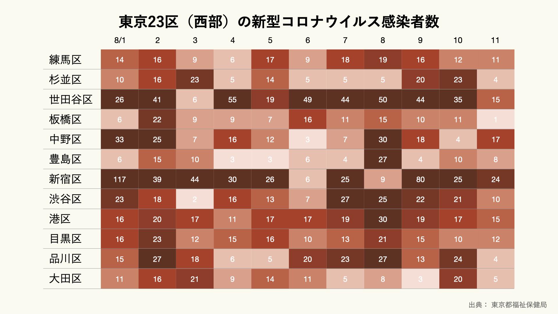 東京23区(西部)の新型コロナウイルス感染者数(日別)