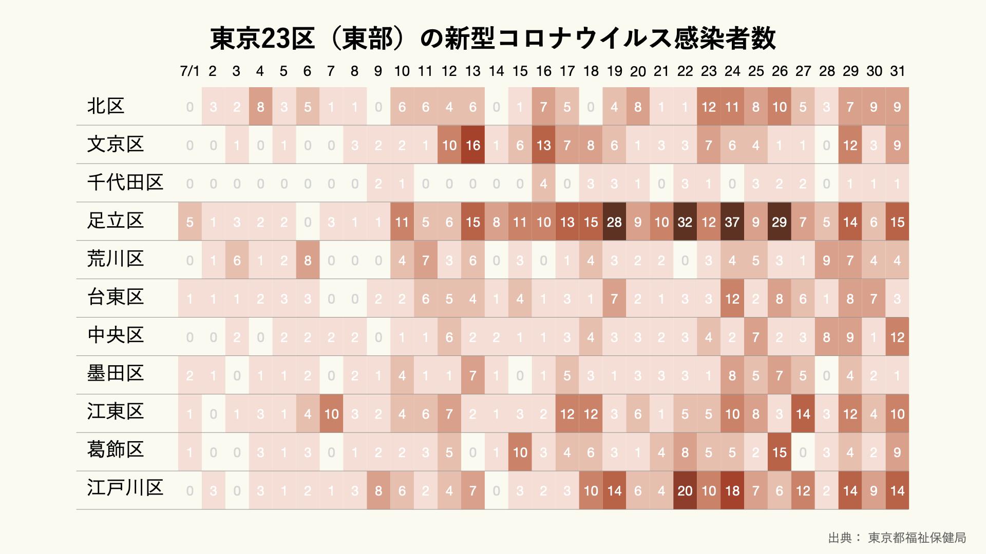東京23区(東部)の新型コロナウイルス感染者数(日別)