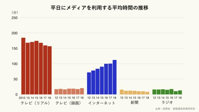 平日にメディアを利用する平均時間の推移のグラフ