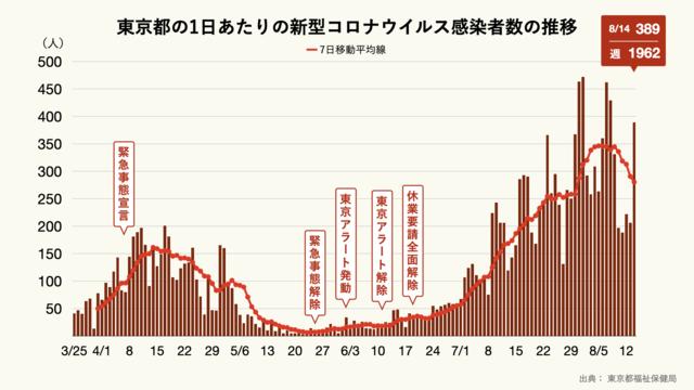 新型コロナウイルスの感染者数・死者数・致死率(グレー)