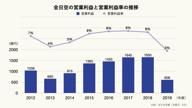ANA(全日空)の営業利益と営業利益率の推移