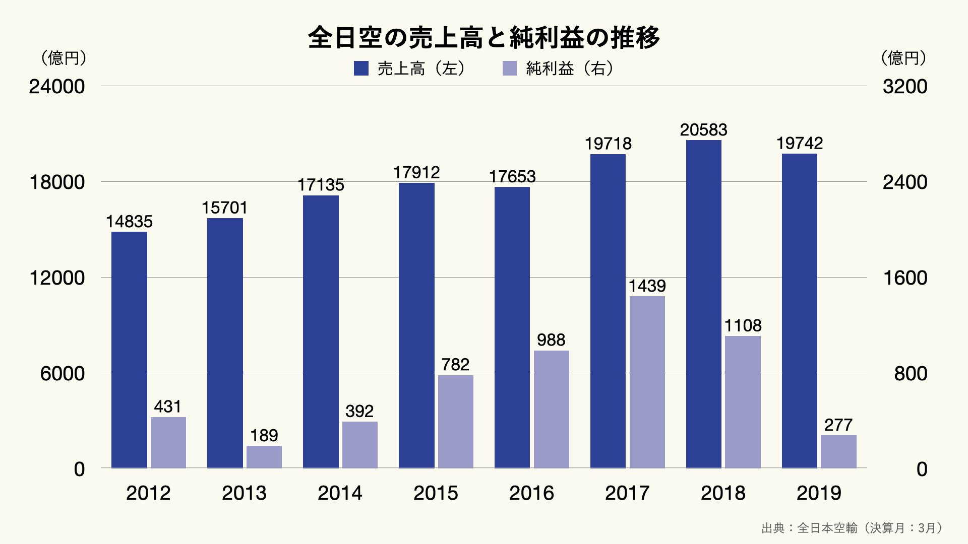ANA(全日空)の売上高と純利益の推移のグラフ