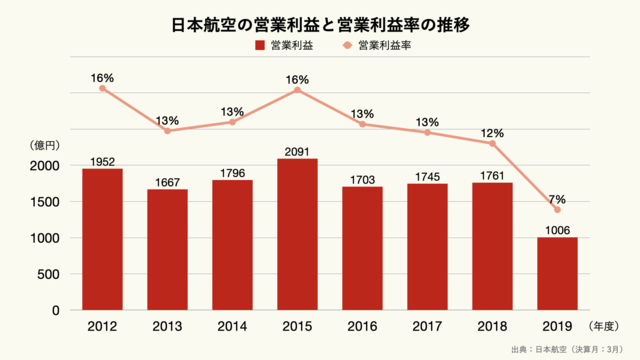 JAL(日本航空)の営業利益と営業利益率の推移のグラフ