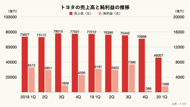 トヨタの売上高と純利益の推移(四半期ベース)