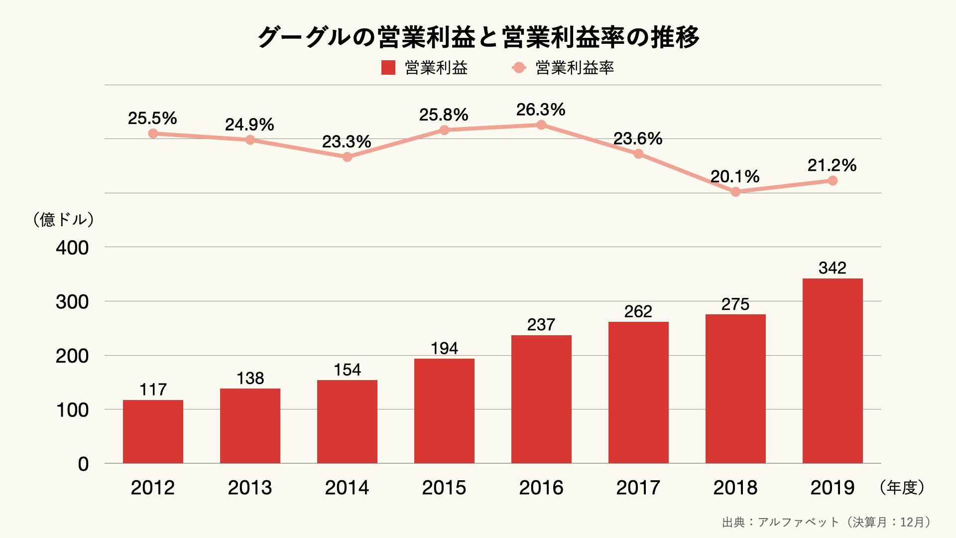 グーグルの営業利益と営業利益率の推移