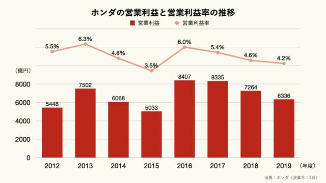 ホンダの営業利益と営業利益率の推移