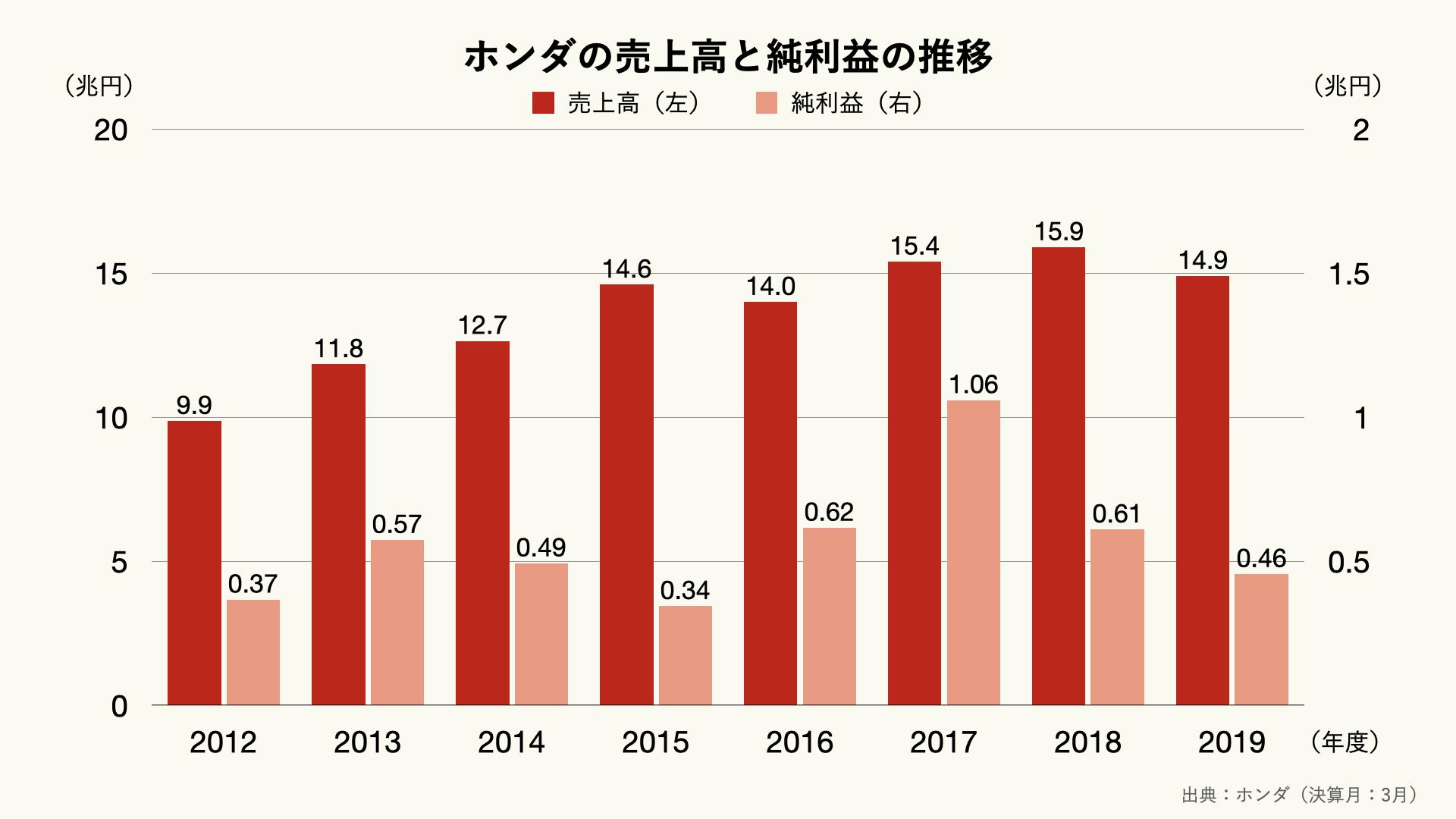 ホンダの売上高と純利益の推移
