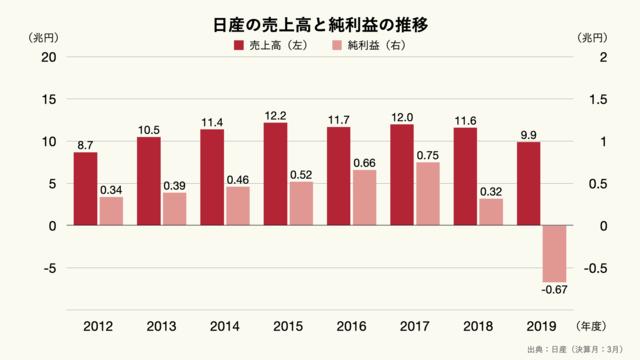 日産の売上高と純利益の推移