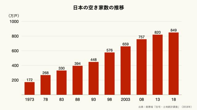 日本の空き家数の推移のグラフ