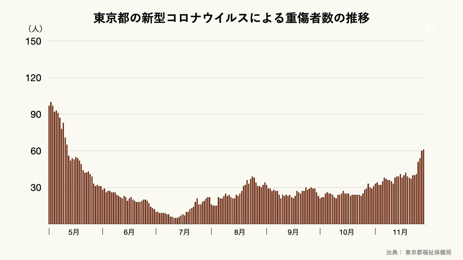 東京都の新型コロナウイルスによる重症患者数の推移