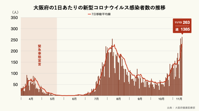 大阪府の1日あたりの新型コロナウイルス感染者数
