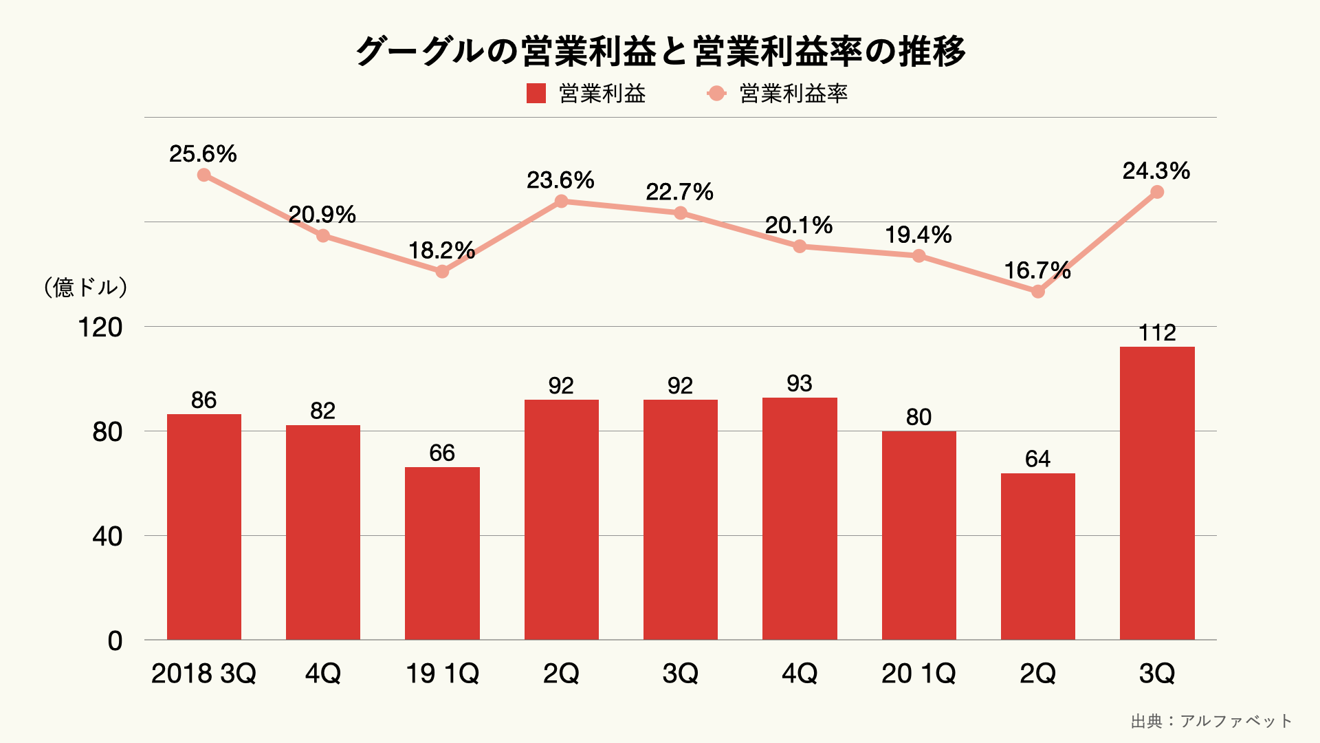グーグルの営業利益と営業利益率の推移(四半期ベース)