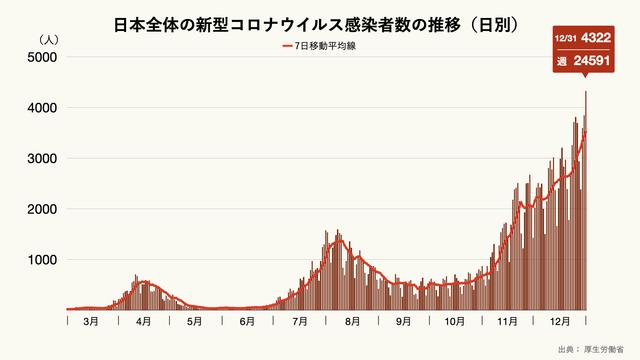 日本全体の新型コロナウイルス感染者数の推移