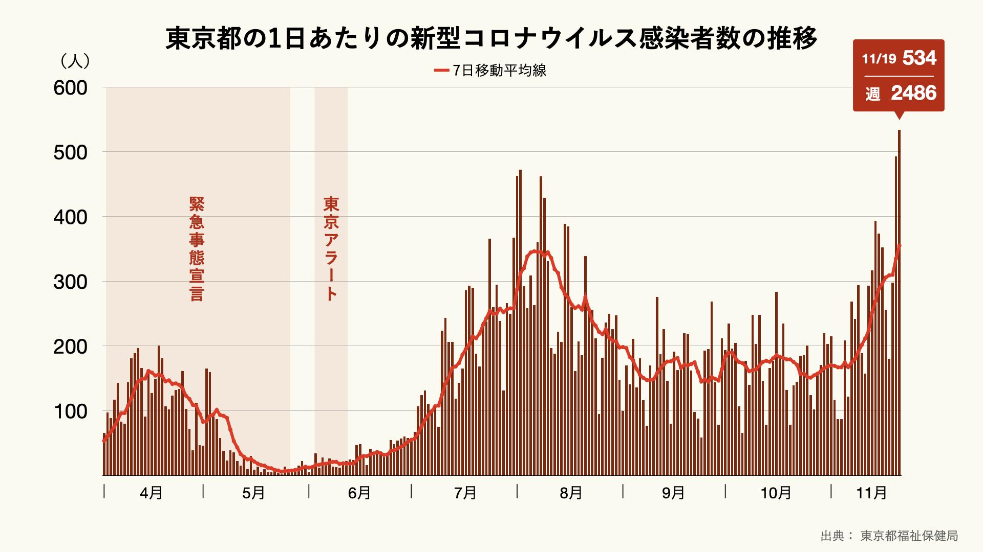 東京都の1日あたりの新型コロナウイルス感染者数の推移