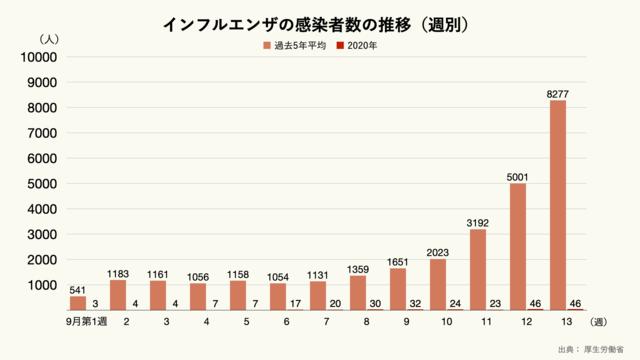 インフルエンザの感染者数の推移