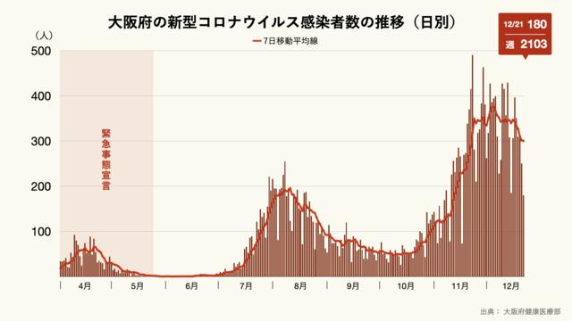 大阪府の新型コロナウイルス感染者数の推移(日別)